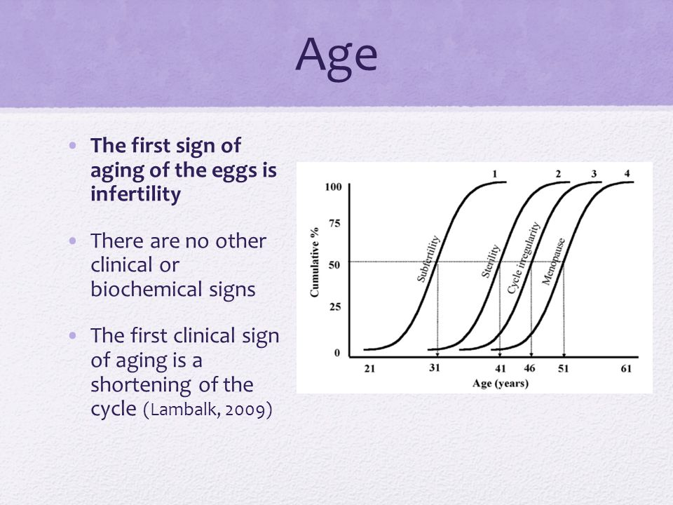 Age The first sign of aging of the eggs is infertility