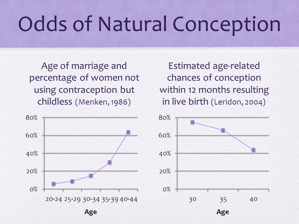 Odds of Natural Conception