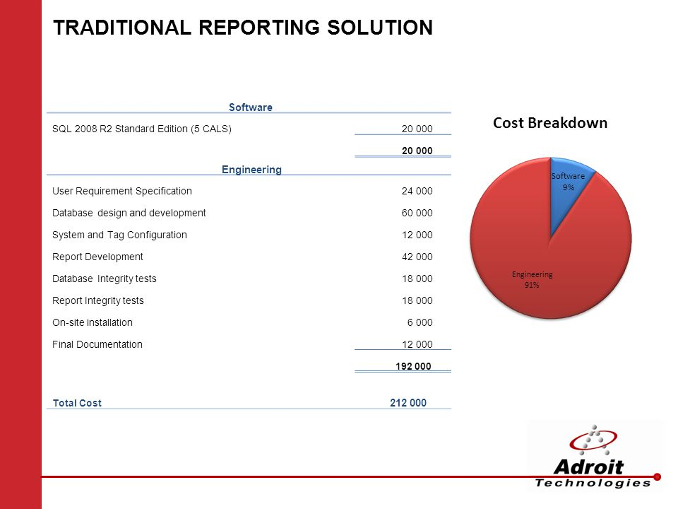 TRADITIONAL REPORTING SOLUTION