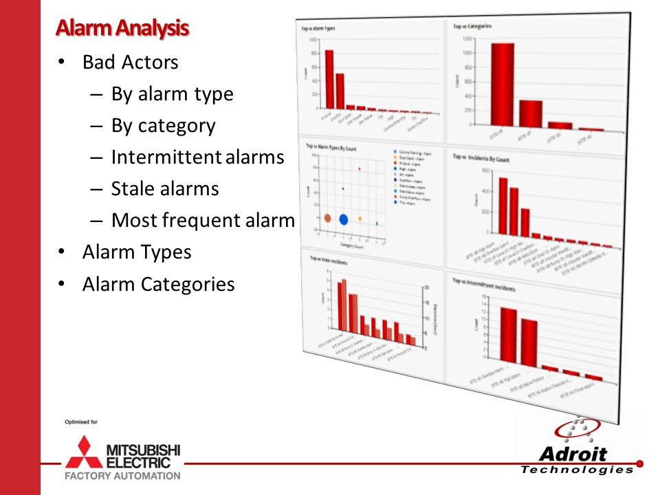 Alarm Analysis Bad Actors By alarm type By category
