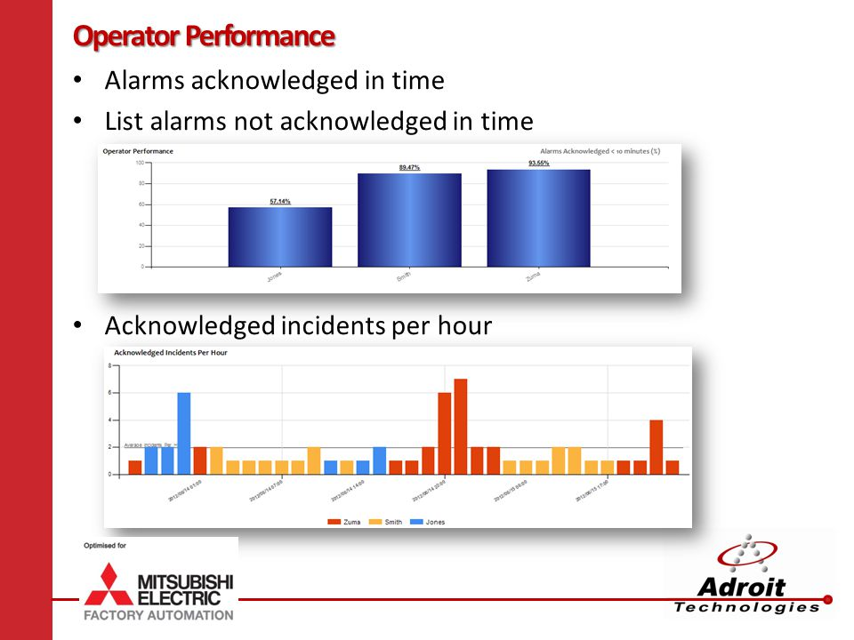 Operator Performance Alarms acknowledged in time