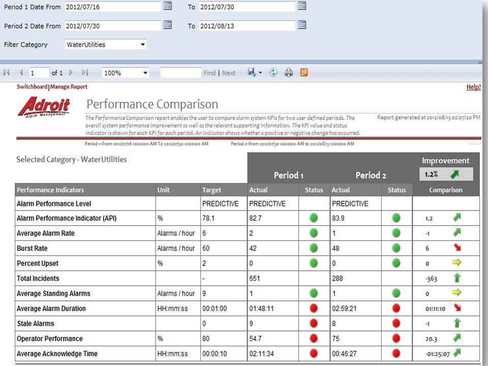 Performance Comparison Report