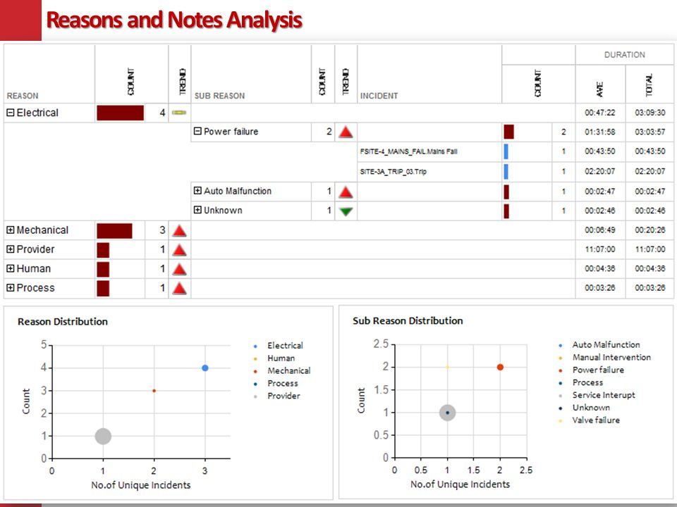 Reasons and Notes Analysis