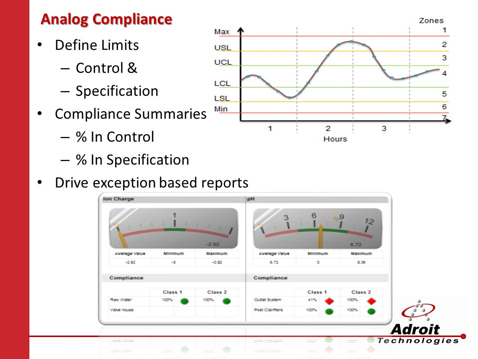 Analog Compliance Define Limits Control & Specification