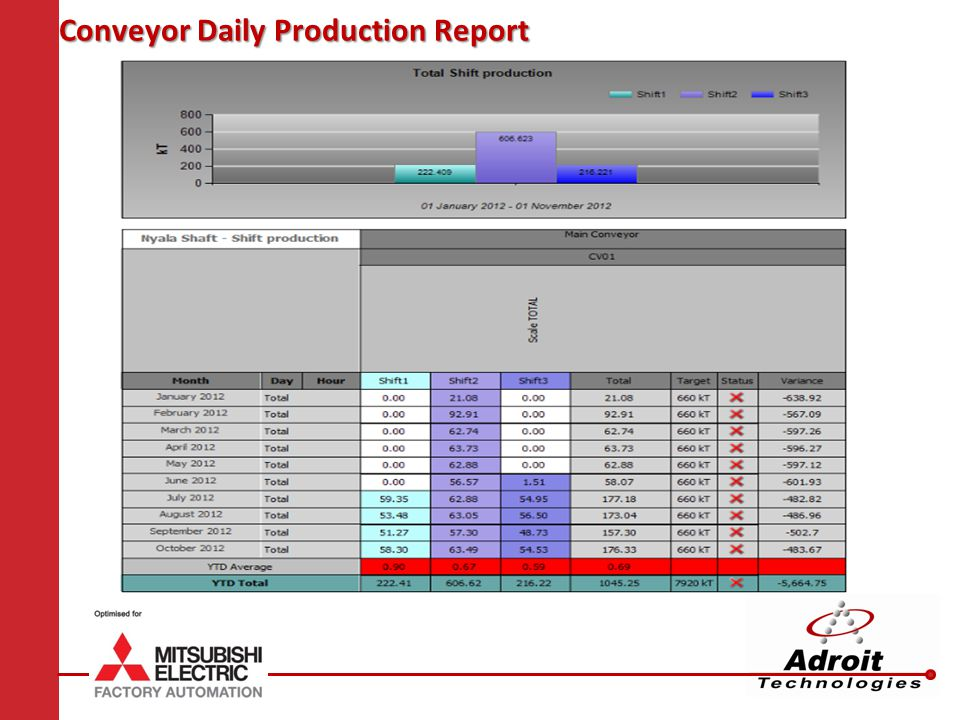 Conveyor Daily Production Report