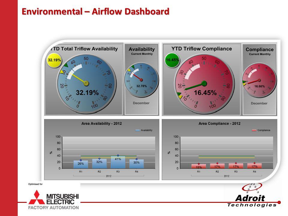 Environmental – Airflow Dashboard