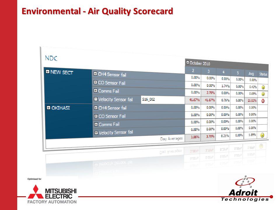 Environmental - Air Quality Scorecard