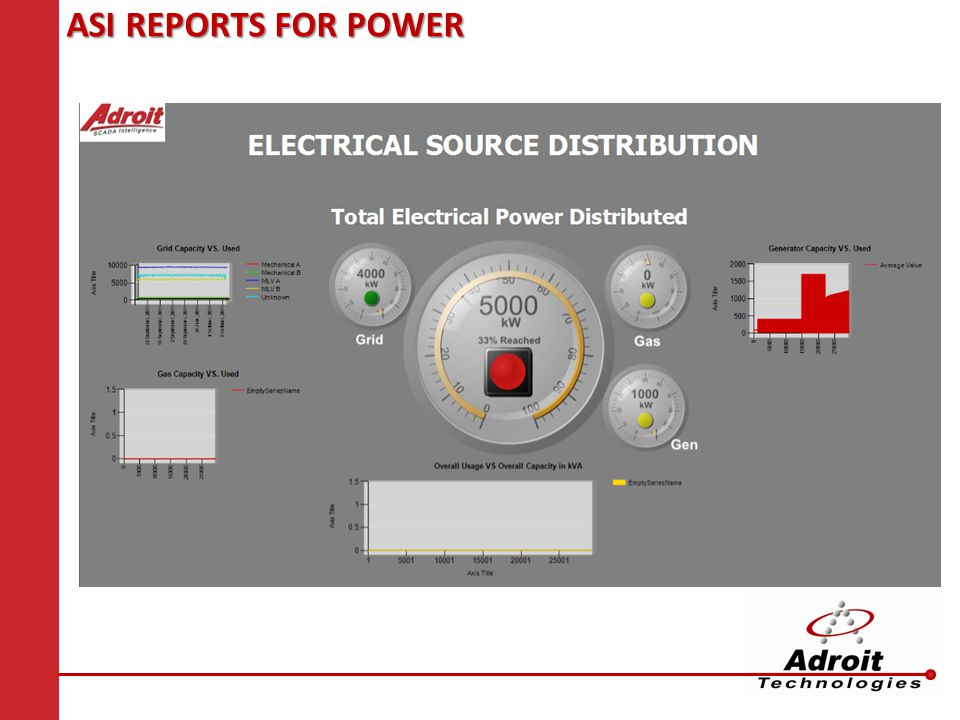 ASI REPORTS FOR POWER