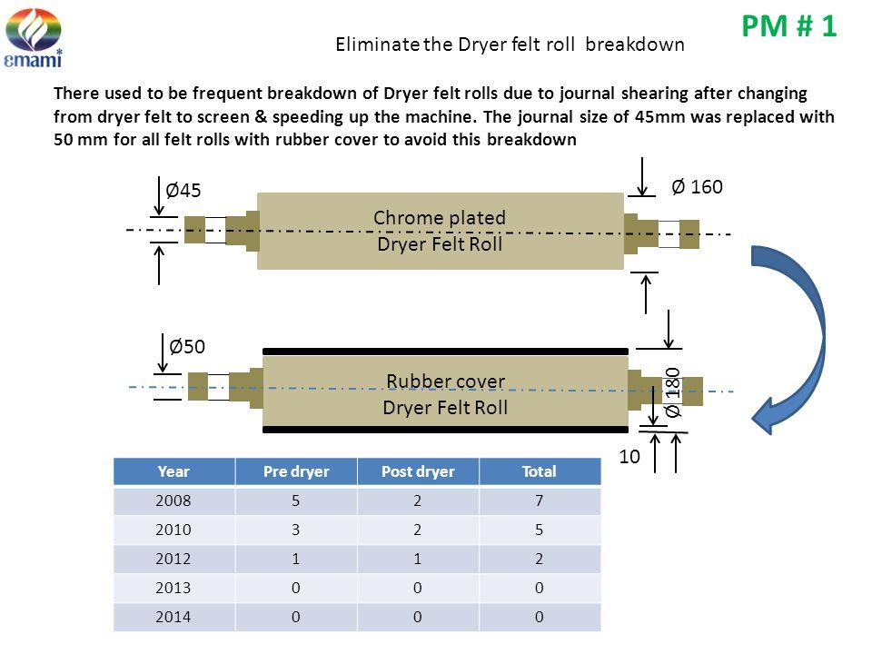 PM # 1 Eliminate the Dryer felt roll breakdown Ø 160 Ø45 Chrome plated