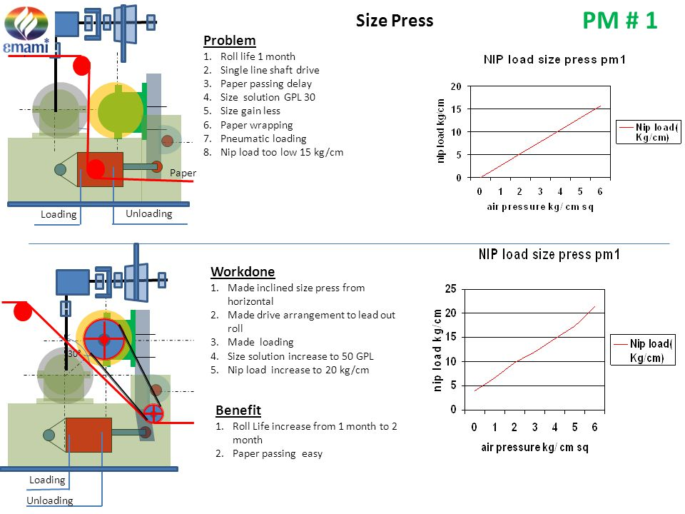 PM # 1 Size Press Problem Workdone Benefit Roll life 1 month Paper