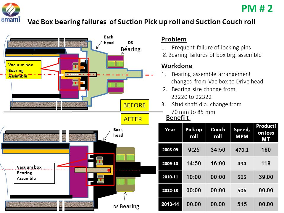 PM # 2 Vac Box bearing failures of Suction Pick up roll and Suction Couch roll. Back head. Vacuum box.
