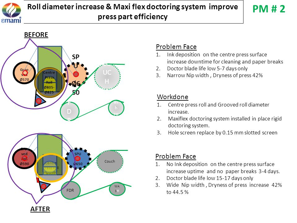 Roll diameter increase & Maxi flex doctoring system improve press part efficiency