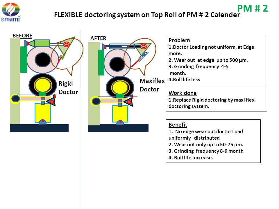 PM # 2 FLEXIBLE doctoring system on Top Roll of PM # 2 Calender