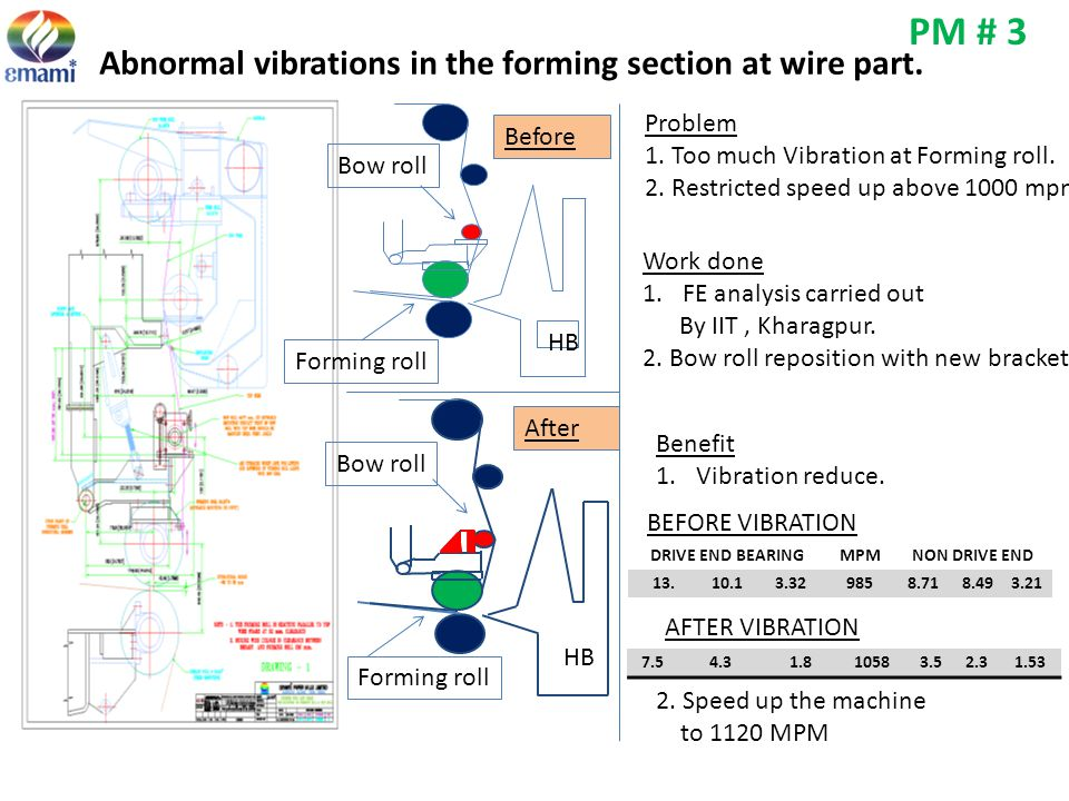PM # 3 Abnormal vibrations in the forming section at wire part.