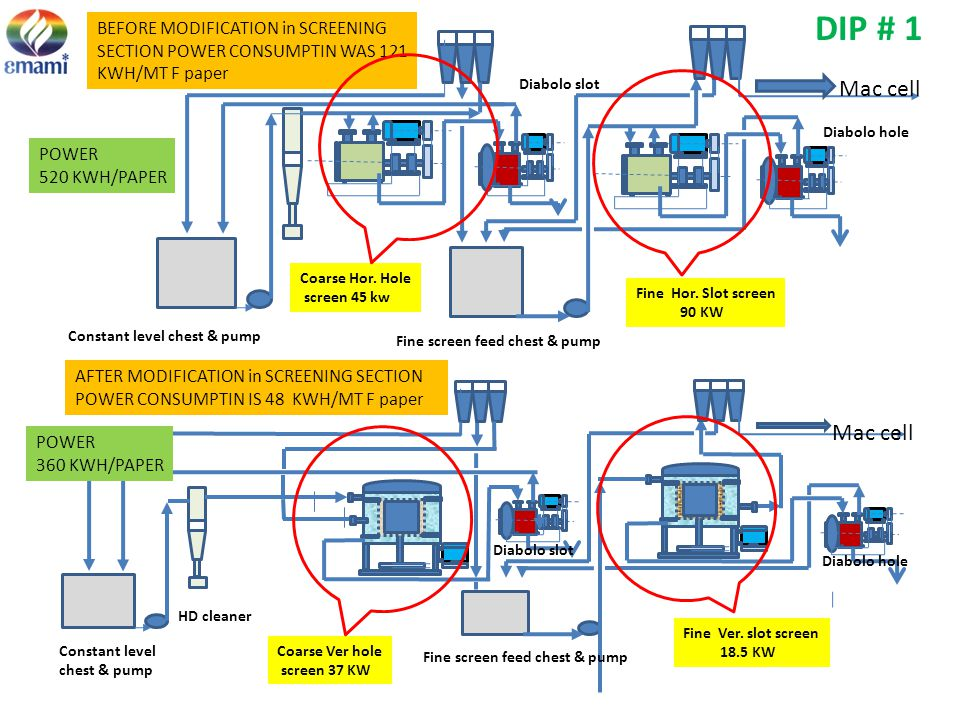 DIP # 1 BEFORE MODIFICATION in SCREENING SECTION POWER CONSUMPTIN WAS 121 KWH/MT F paper. Fine screen feed chest & pump.
