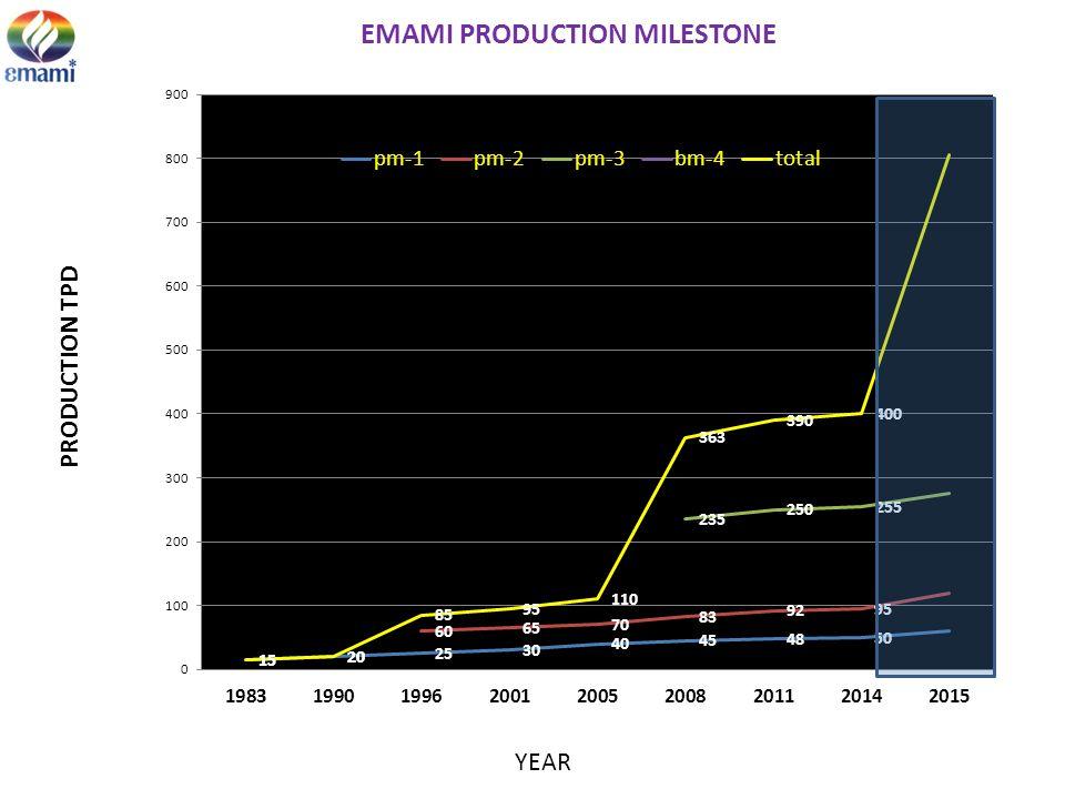 EMAMI PRODUCTION MILESTONE