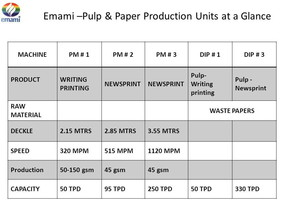 Emami –Pulp & Paper Production Units at a Glance