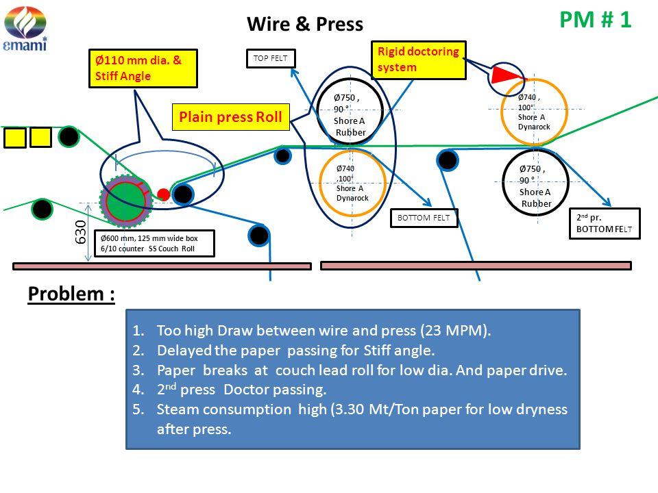 PM # 1 Wire & Press Problem : Plain press Roll 630