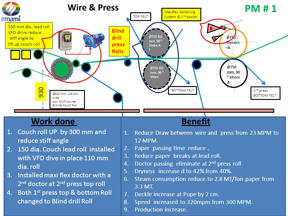 PM # 1 Wire & Press Work done Benefit 930