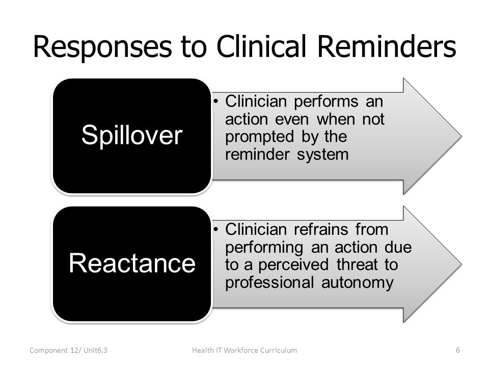 Responses to Clinical Reminders