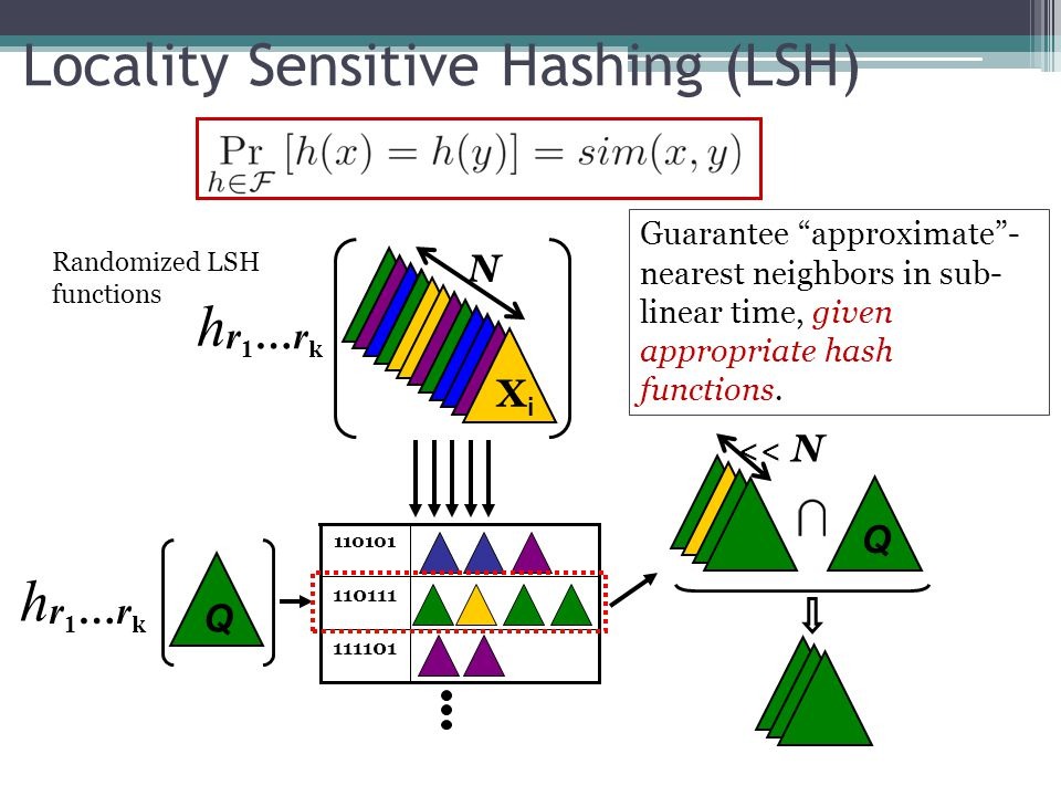 Locality Sensitive Hashing (LSH)