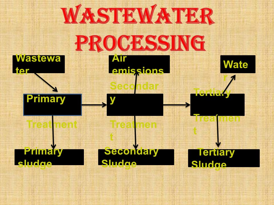 WASTEWATER PROCESSING Wastewater Air emissions Water Primary Treatment