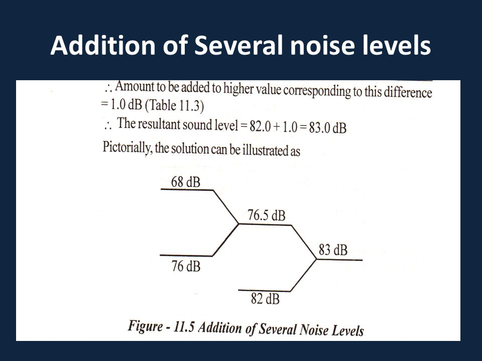 Addition of Several noise levels