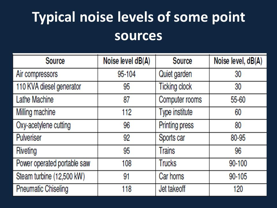 Typical noise levels of some point sources