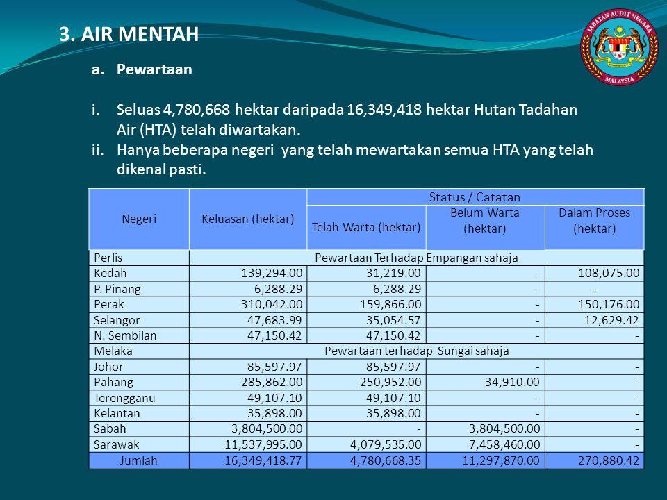 3. AIR MENTAH a. Pewartaan. Seluas 4,780,668 hektar daripada 16,349,418 hektar Hutan Tadahan Air (HTA) telah diwartakan.