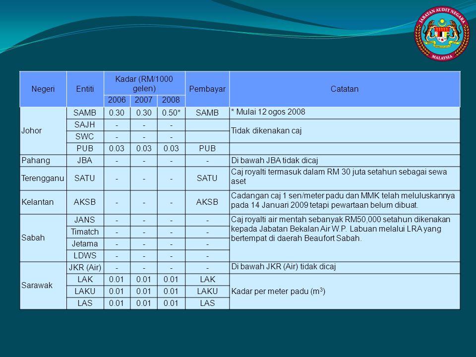 Negeri Entiti. Kadar (RM/1000 gelen) Pembayar. Catatan. 2006. 2007. 2008. Johor. SAMB. 0.30.