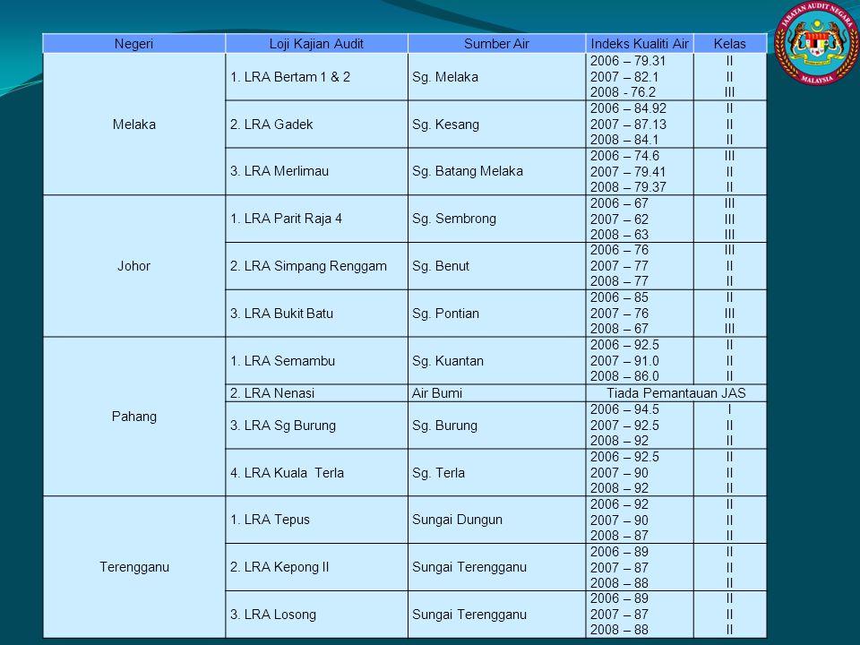 Negeri Loji Kajian Audit. Sumber Air. Indeks Kualiti Air. Kelas. Melaka. 1. LRA Bertam 1 & 2. Sg. Melaka.