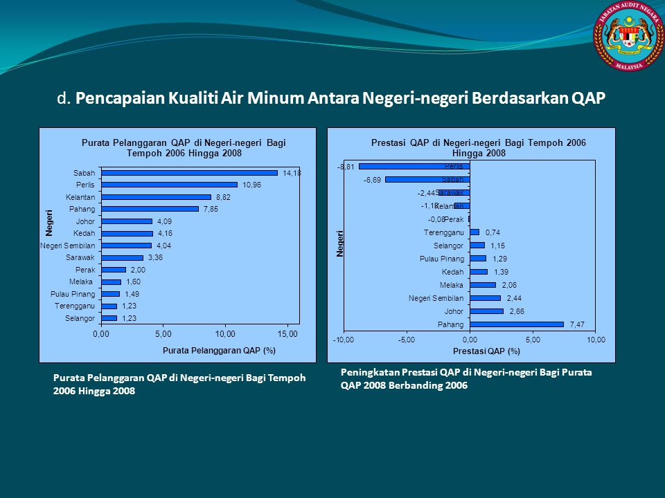 d. Pencapaian Kualiti Air Minum Antara Negeri-negeri Berdasarkan QAP