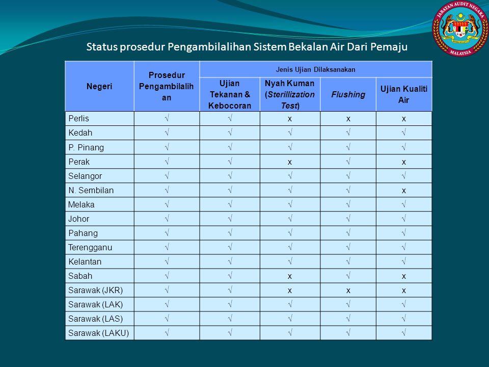 Status prosedur Pengambilalihan Sistem Bekalan Air Dari Pemaju