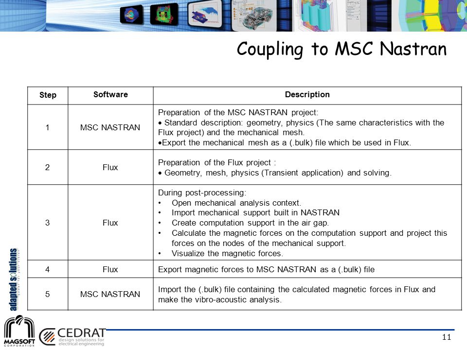Coupling to MSC Nastran