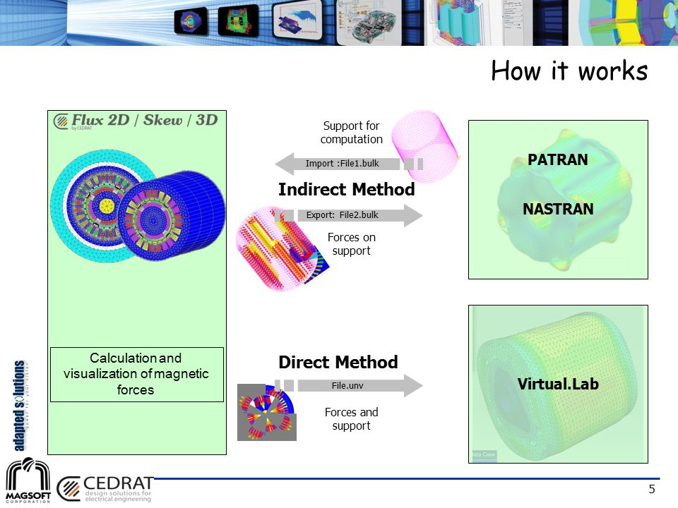 How it works Indirect Method Direct Method PATRAN NASTRAN Virtual.Lab