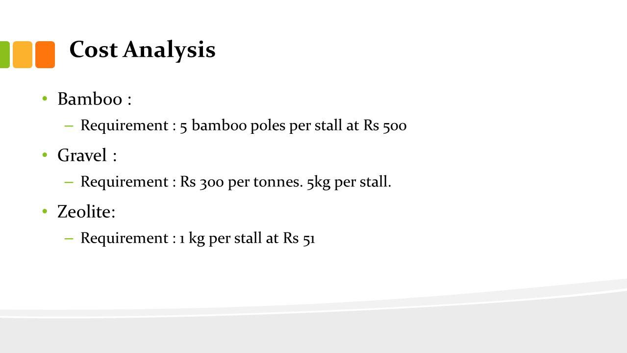 Cost Analysis Bamboo : Gravel : Zeolite:
