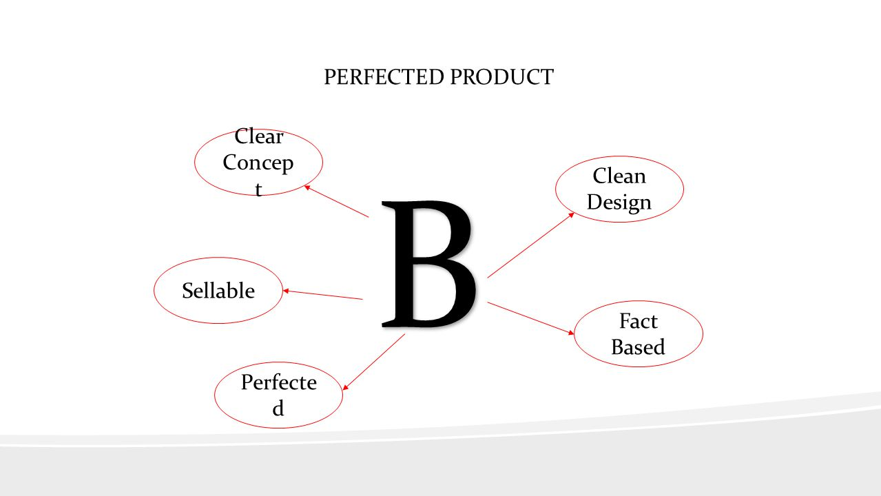 B PERFECTED PRODUCT Clear Concept Clean Design Sellable Fact Based