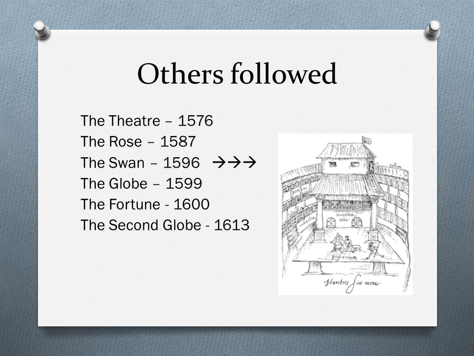 Others followed The Theatre – 1576 The Rose – 1587 The Swan – 1596  The Globe – 1599 The Fortune - 1600 The Second Globe - 1613