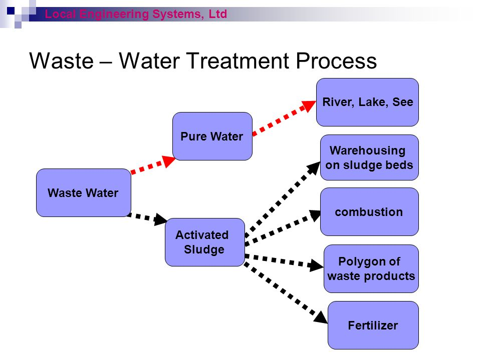 Waste – Water Treatment Process