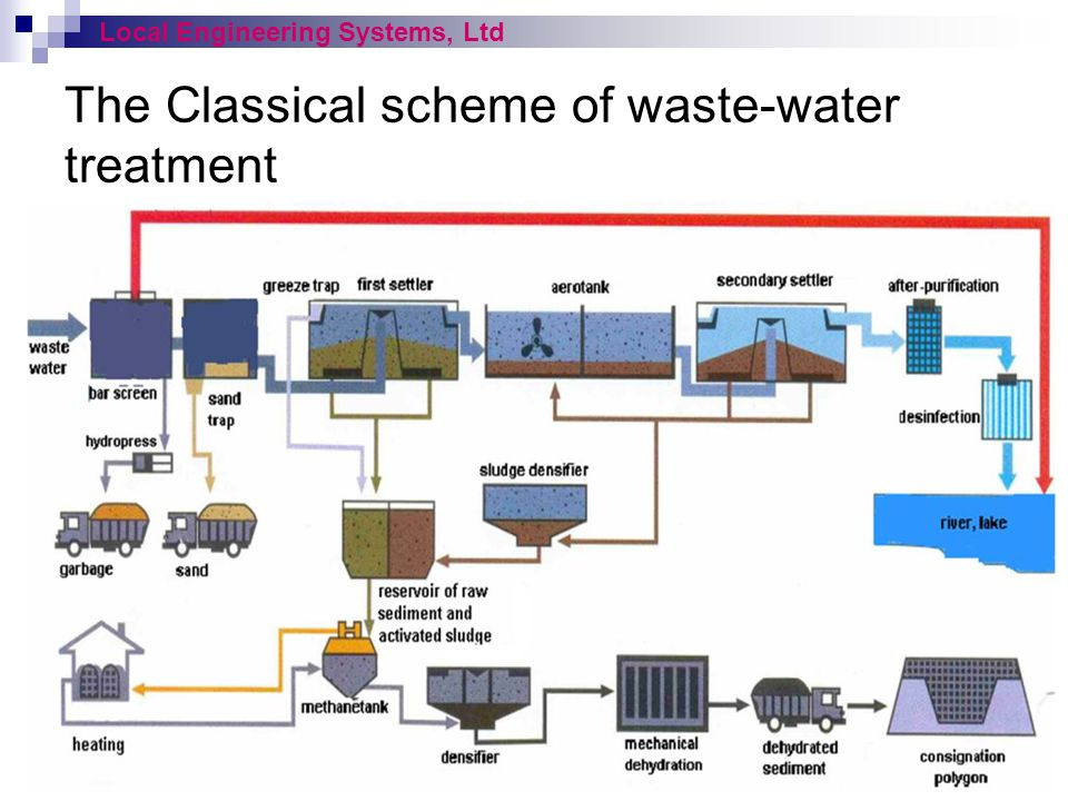 The Classical scheme of waste-water treatment