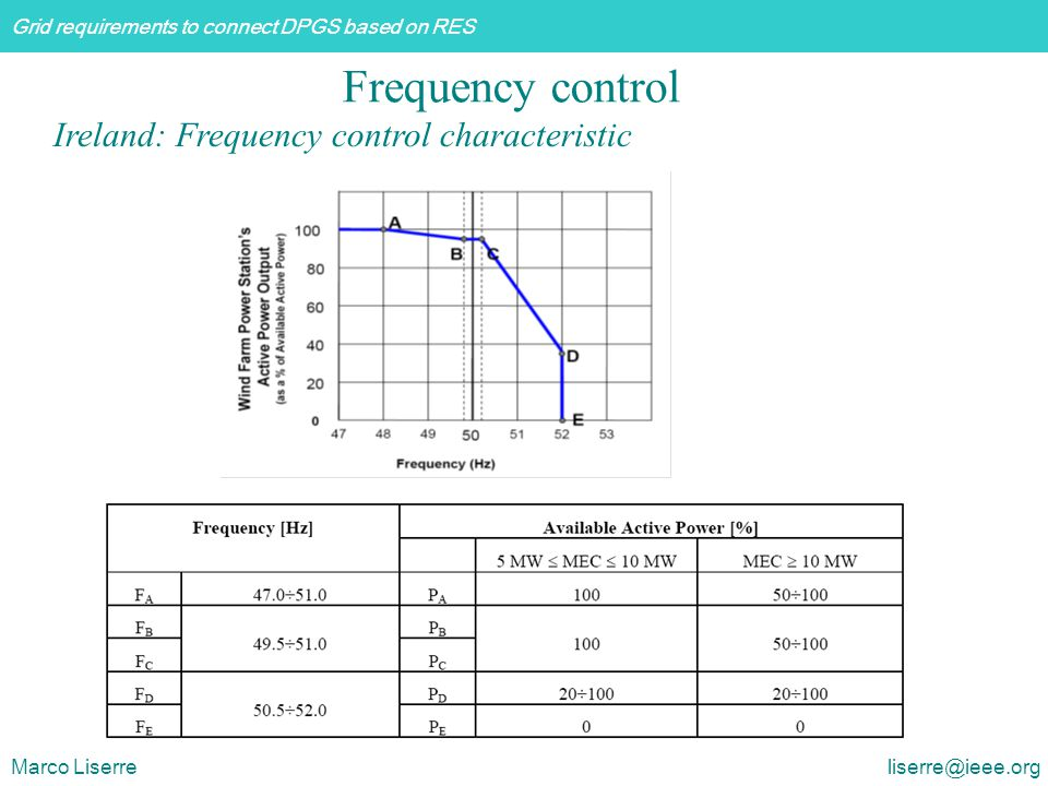 Frequency control Ireland: Frequency control characteristic