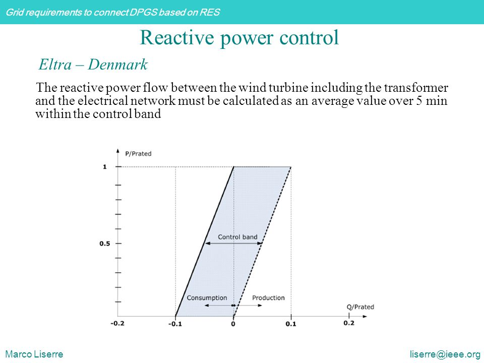Reactive power control