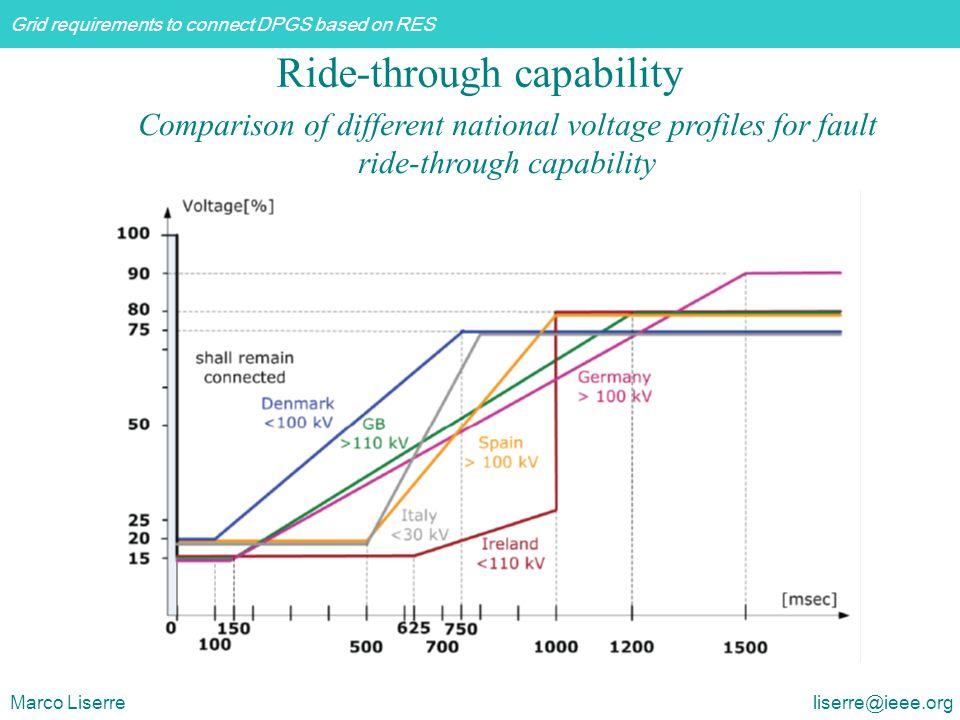 Ride-through capability