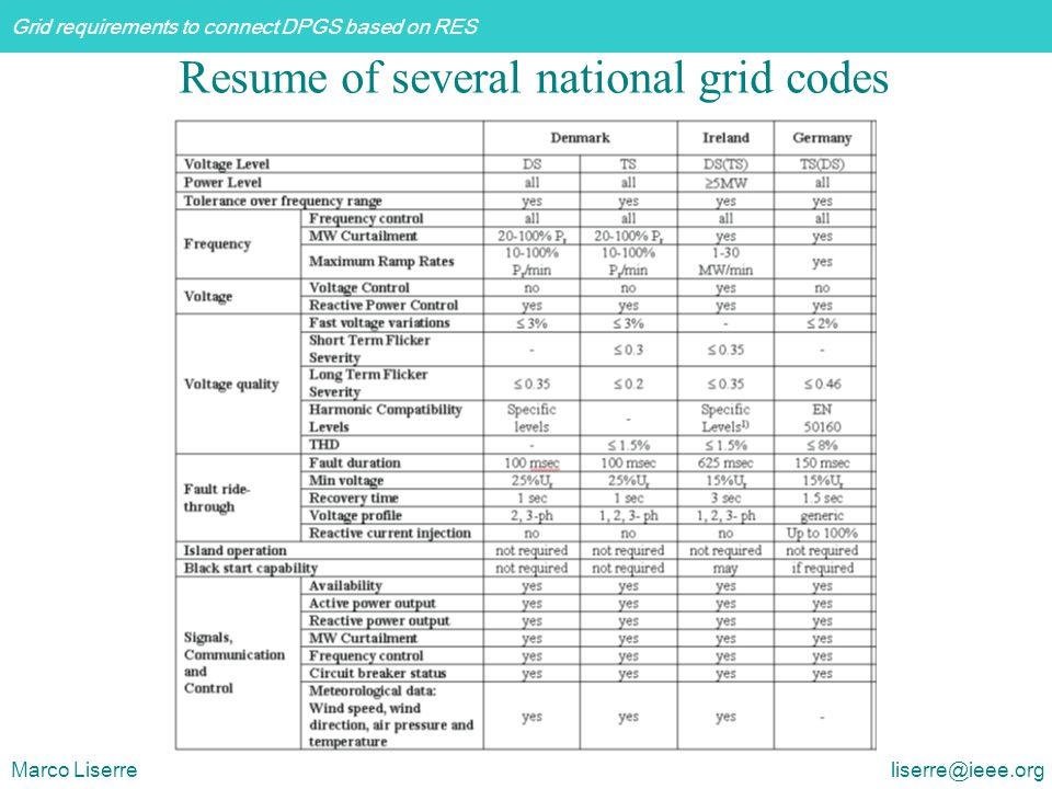 Resume of several national grid codes