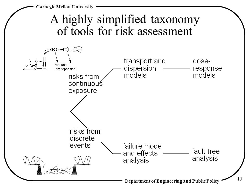 A highly simplified taxonomy of tools for risk assessment
