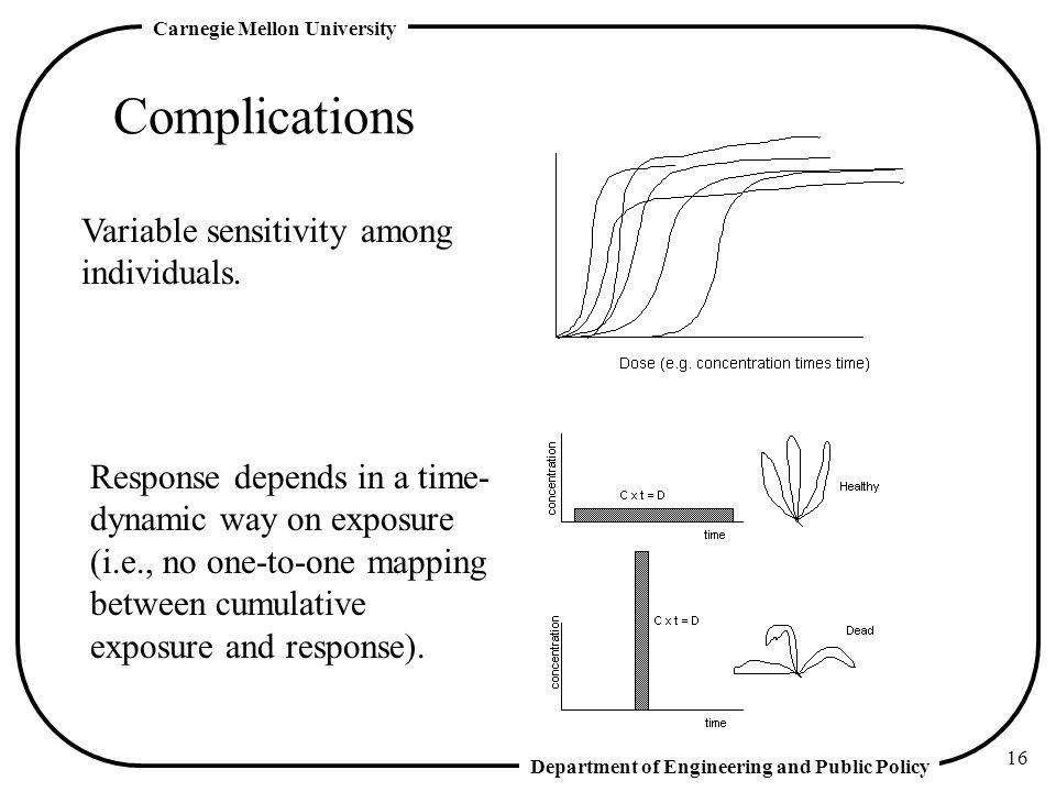 Complications Variable sensitivity among individuals.