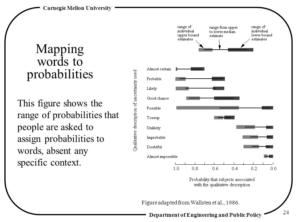 Mapping words to probabilities