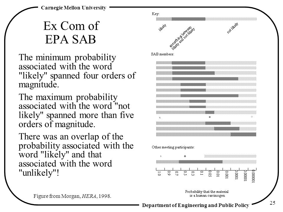 Ex Com of EPA SAB The minimum probability associated with the word likely spanned four orders of magnitude.