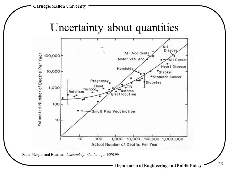 Uncertainty about quantities