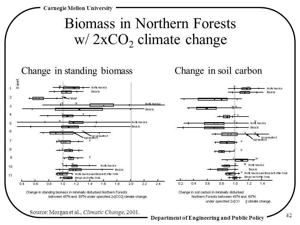 Biomass in Northern Forests w/ 2xCO2 climate change